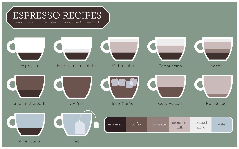 Espresso-Recept