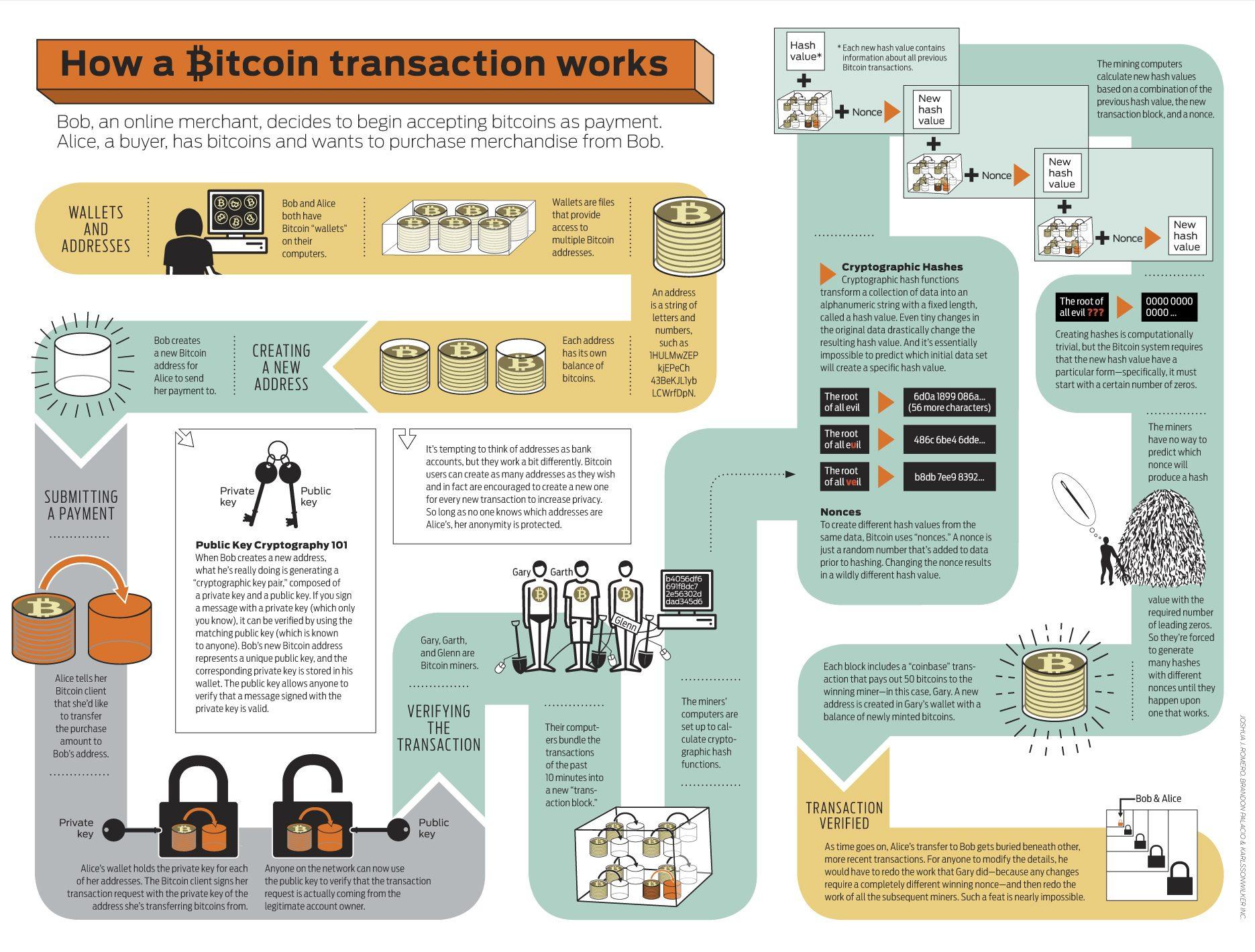 Hur en Bitcointransaktion går till