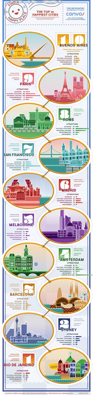 Världens 10 lyckligaste städer