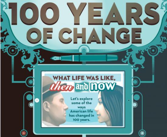 100 år av förändring