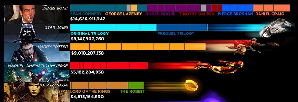 Vilken film har sålt bäst?