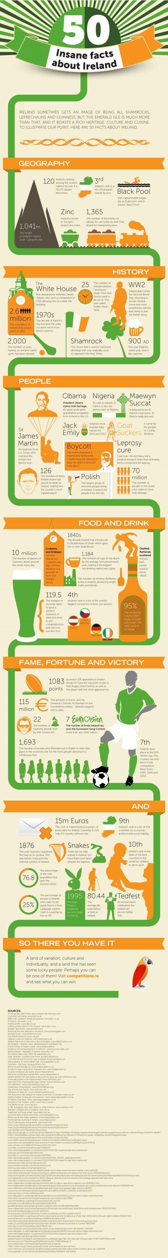 Annorlunda fakta om Irland