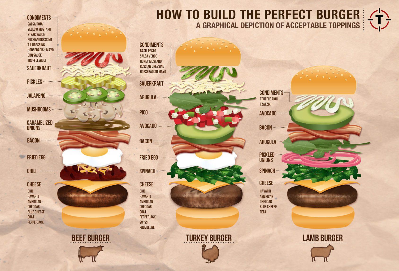 Den perfekta hamburgaren