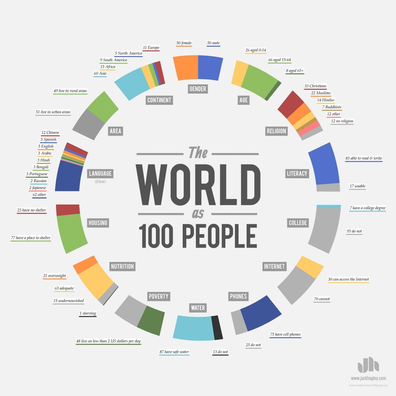 fattigdom-i-världen-världen-som-100-personer
