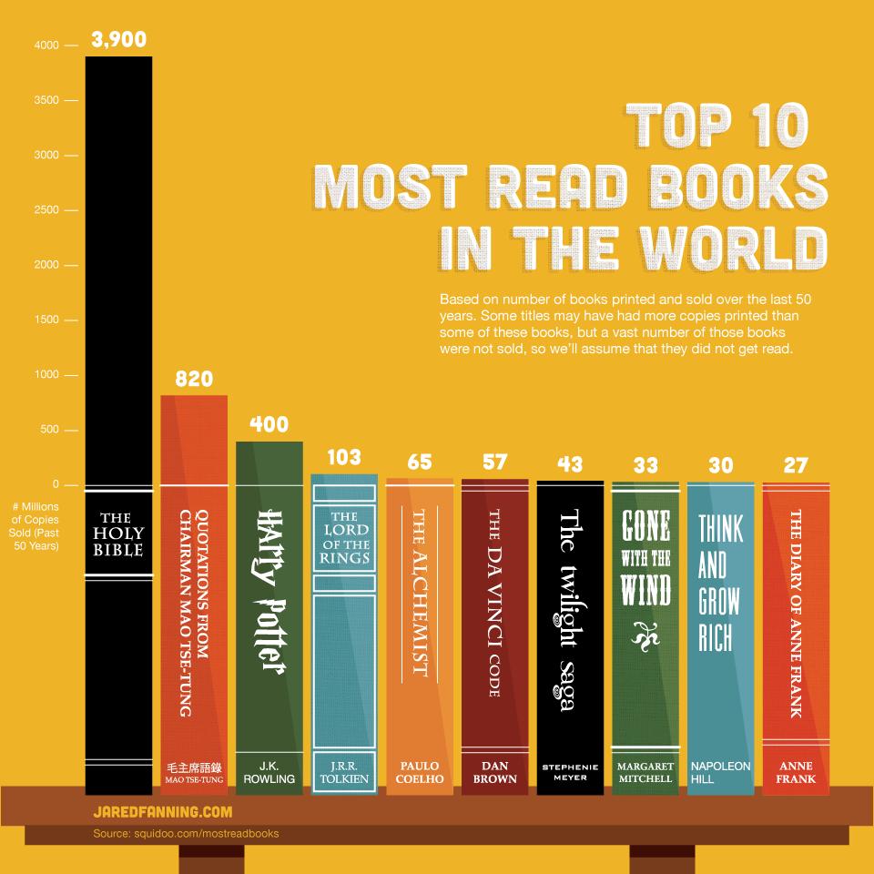 världens-mest-lästa-böcker