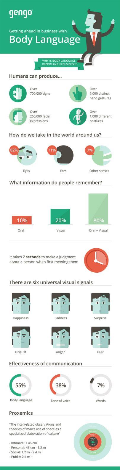 kroppsspråk-viktigt-i-kommunikation