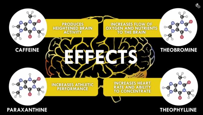 hur påverkas kroppen av koffein