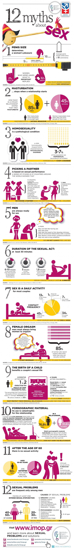 Myter om sex