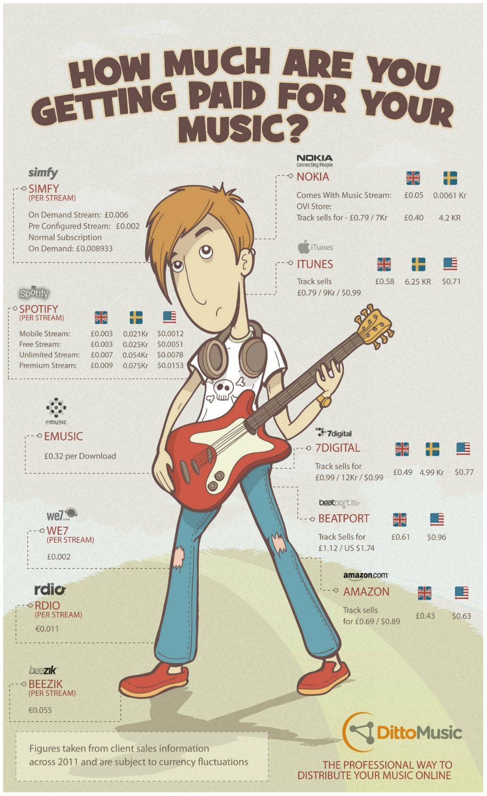 hur mycket tjänar artister på spotify