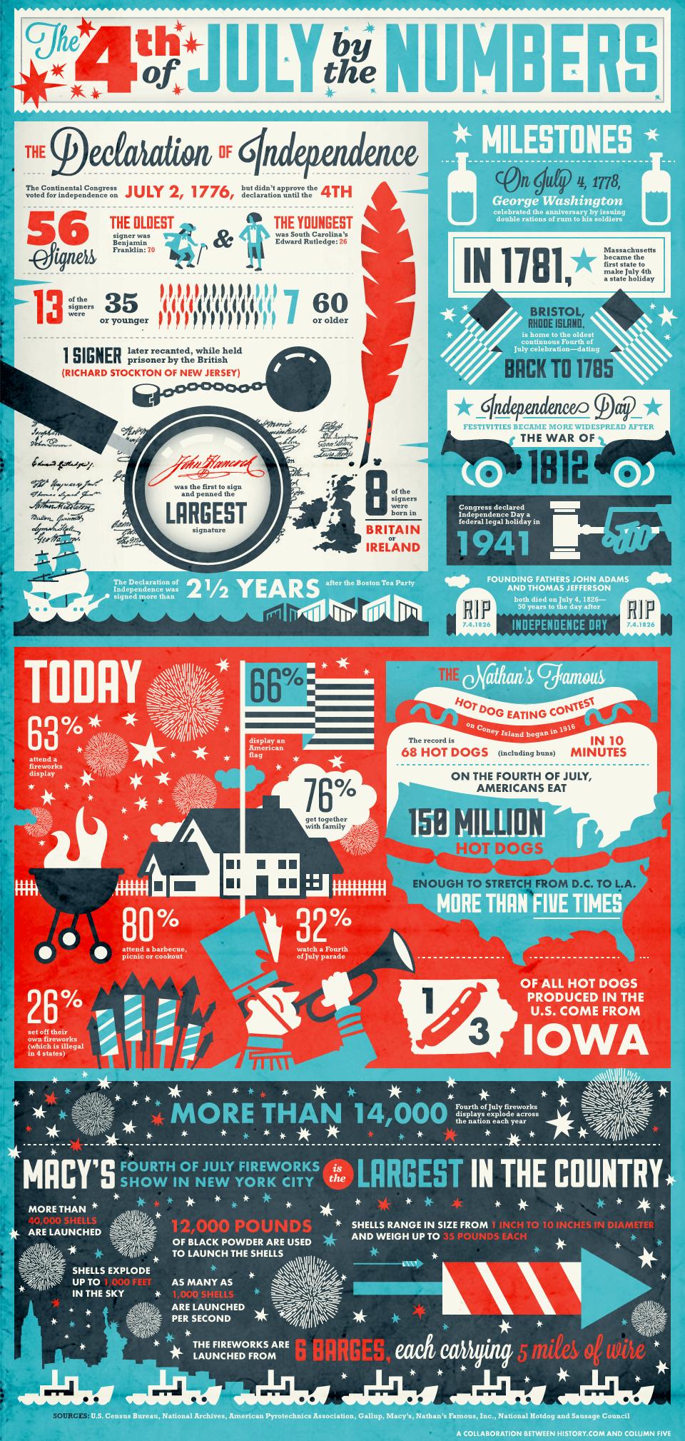 Varför firar USA 4e Juli