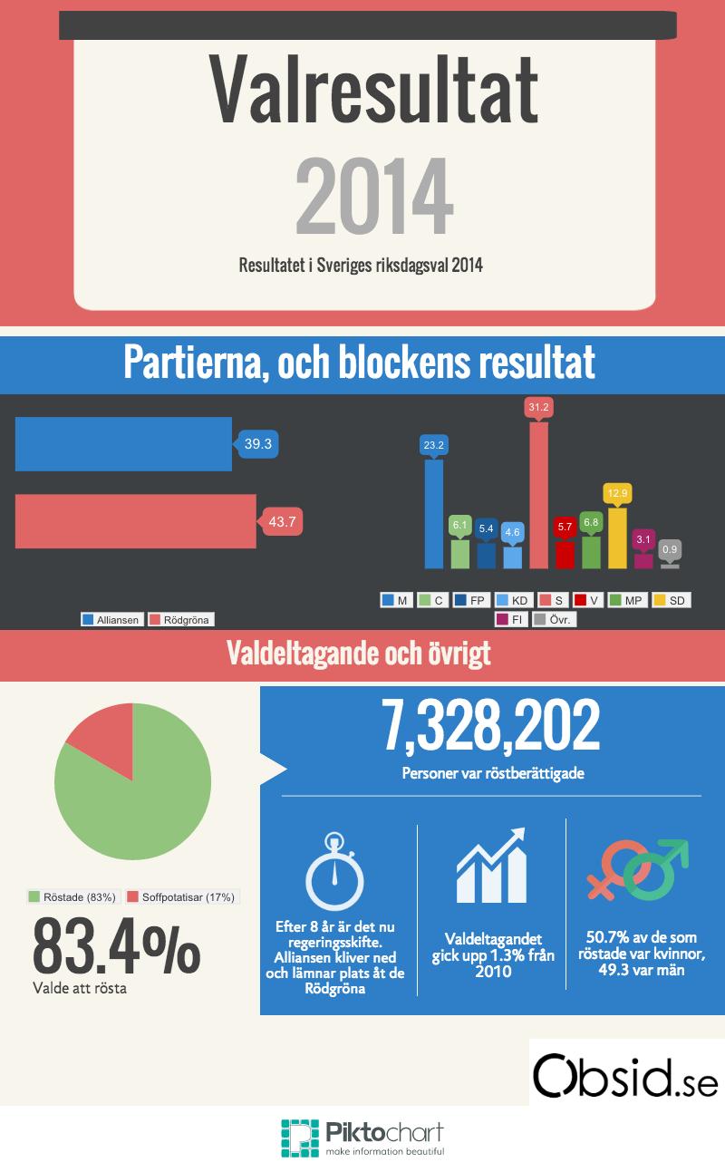 Valresultat 2014 alla partier