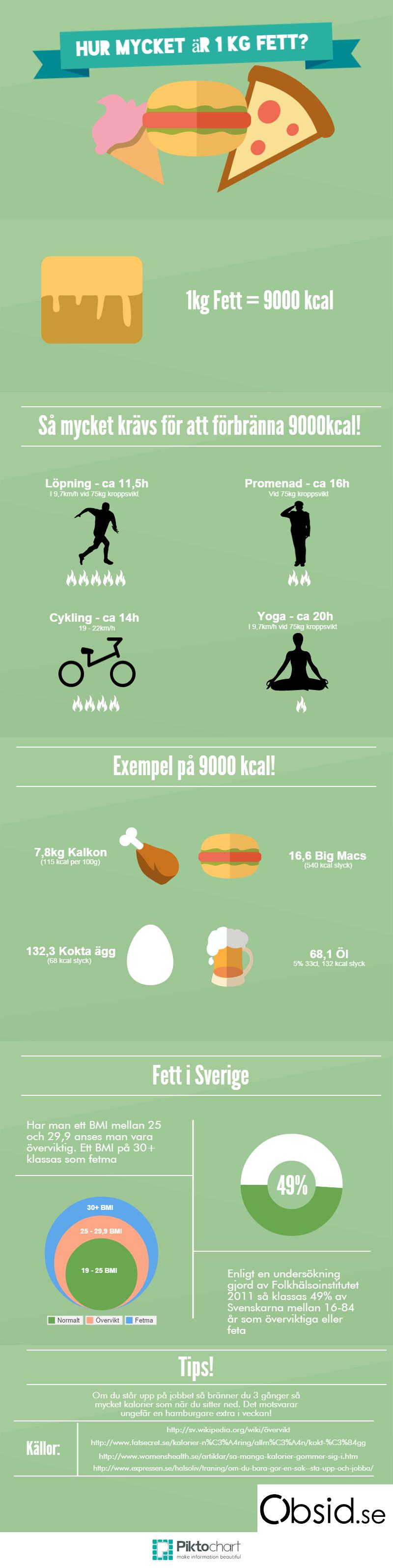 Hur mycket är ett kilo fett i kcal