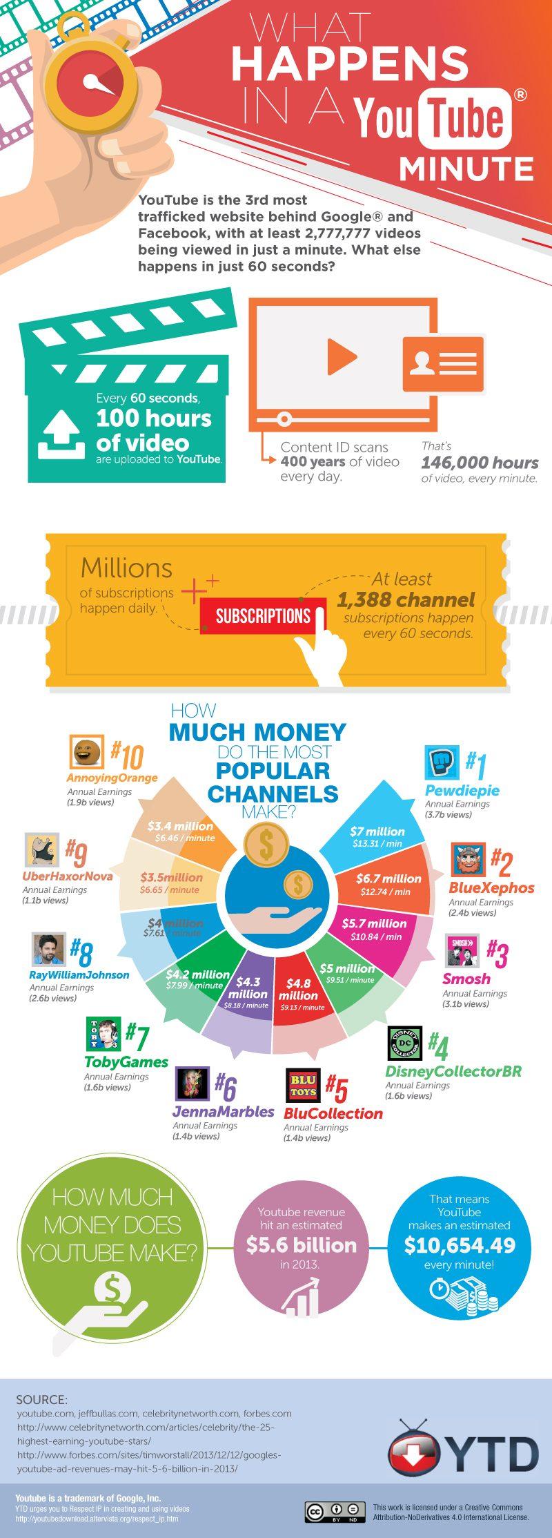 hur mycket tjänar youtubers