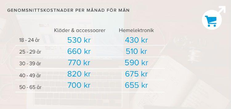Vilka spenderar mest pengar Män eller Kvinnor