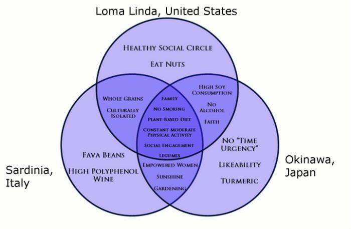 varför lever folk längre i blå zoner