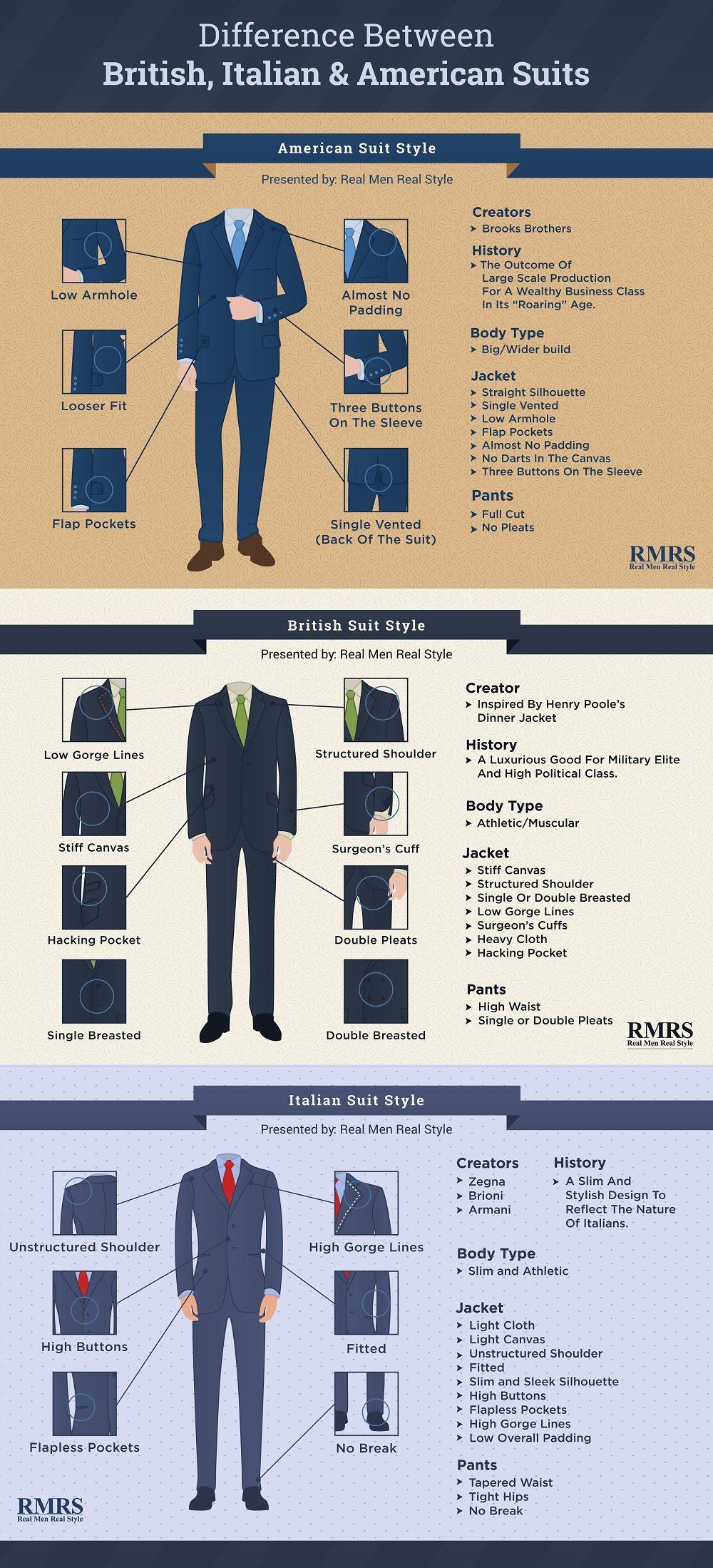 olika typer av kostymer