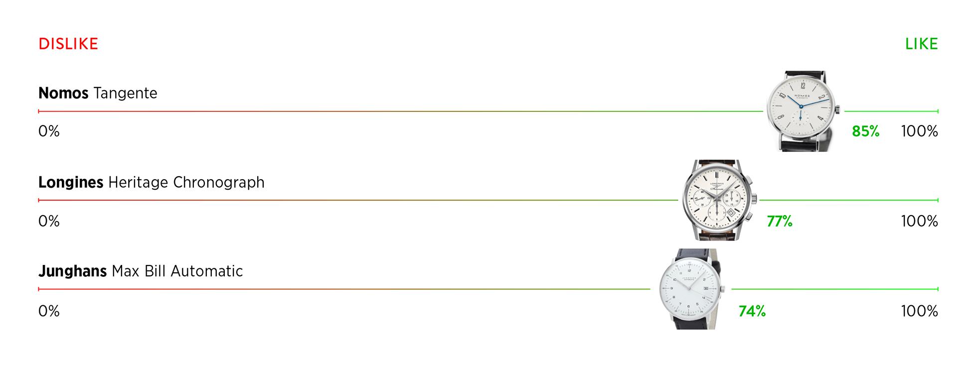 klockor som tjejer gillar minimalistiska klockor