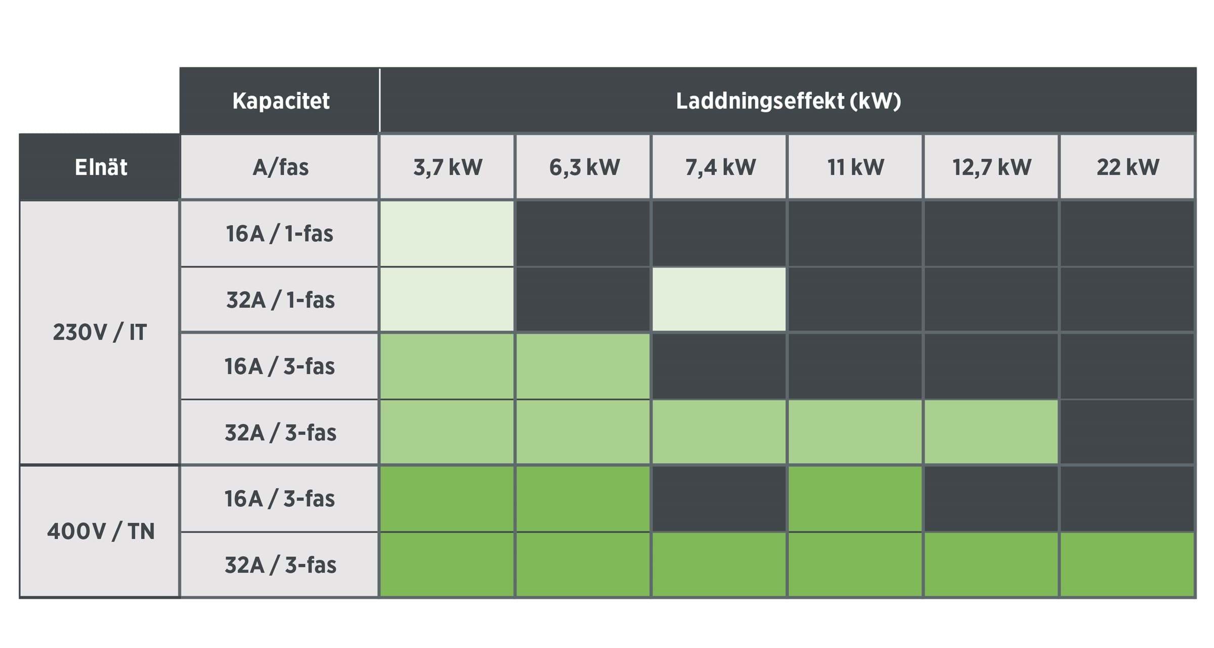 ladda elbil kapacitet tabell